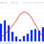 Temperatures In Pine Valley Utah During July
