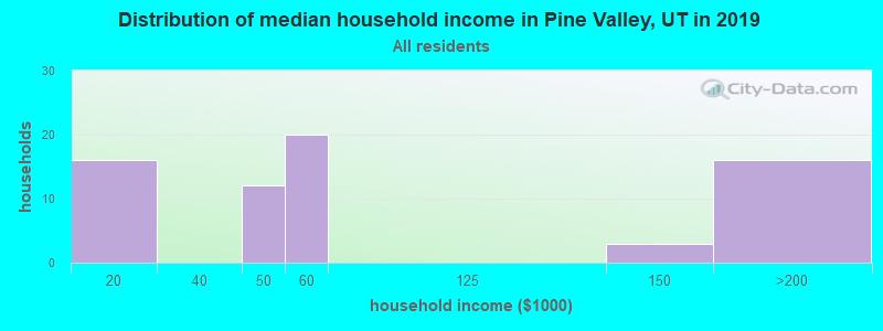 Pine Valley, Utah (UT 84781) profile: population, maps ...