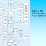 Sql With Pine Valley Furniture Company