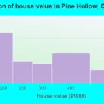 Pine Valley Oregon Population