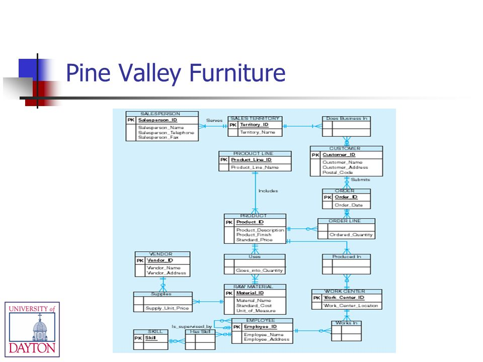 Pine Valley Furniture Company Background-Managing the ...